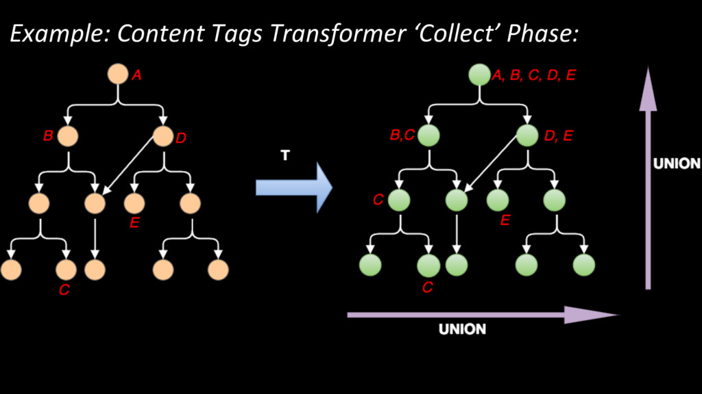 Example: Content Tags Transformer 'Collect' Pha...