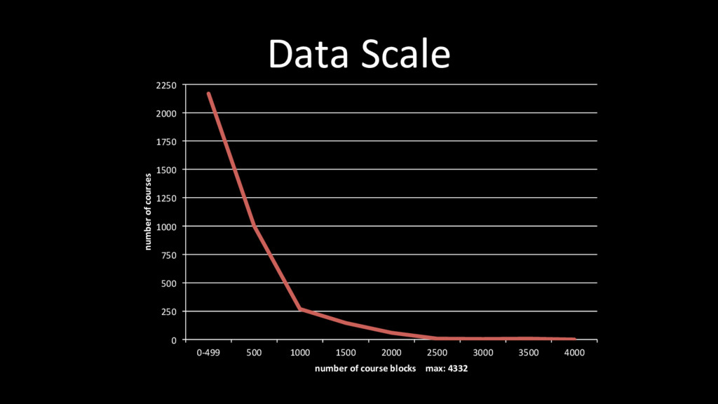 Data Scale 0 250 500 750 1000 1250 1500 1750 20...