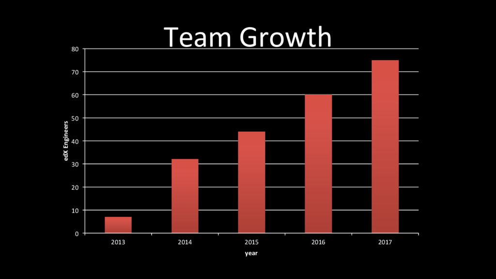 Team Growth 0 10 20 30 40 50 60 70 80 2013 2014...