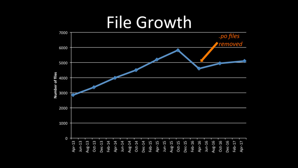 File Growth 0 1000 2000 3000 4000 5000 6000 700...
