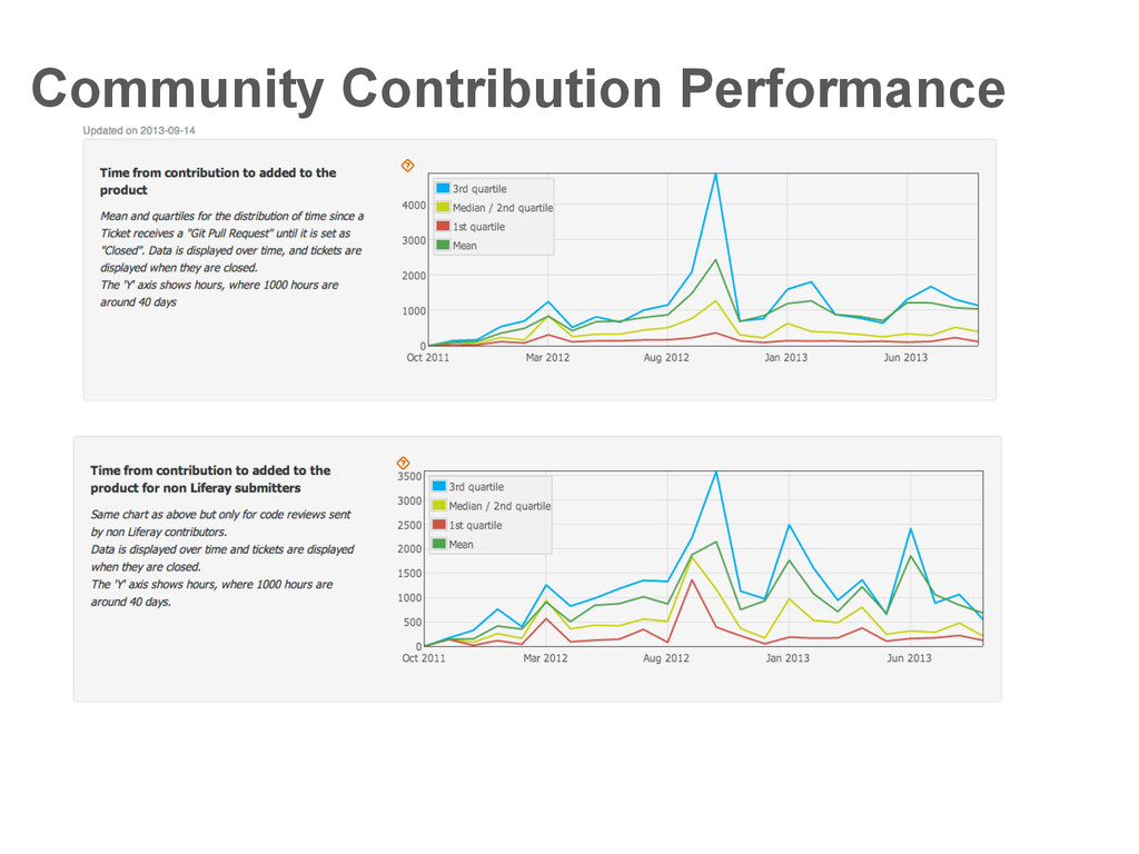 Community Contribution Performance