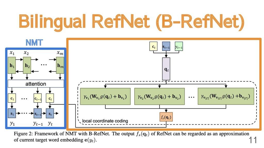 Bilingual RefNet (B-RefNet) 11 NMT