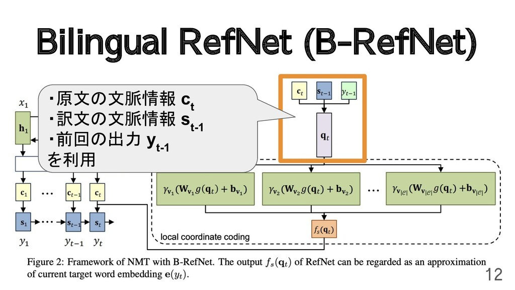 Bilingual RefNet (B-RefNet) 12 ・原文の文脈情報 c t ・訳文...