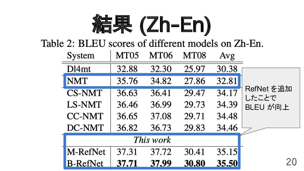 結果 (Zh-En) 20 RefNet を追加 したことで BLEU が向上