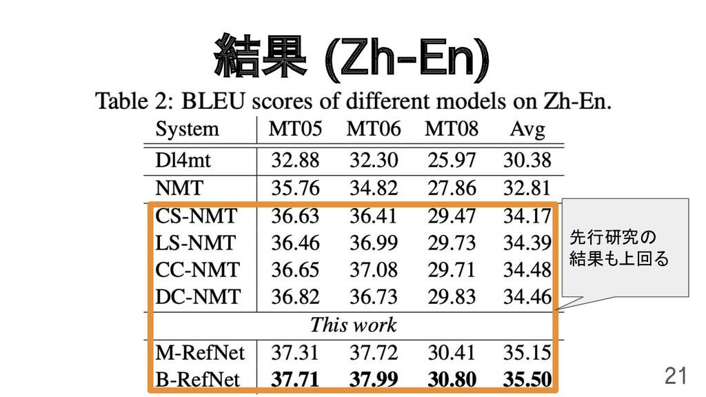 結果 (Zh-En) 21 先行研究の 結果も上回る