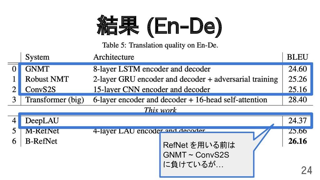 結果 (En-De) 24 RefNet を用いる前は GNMT ~ ConvS2S に負けて...