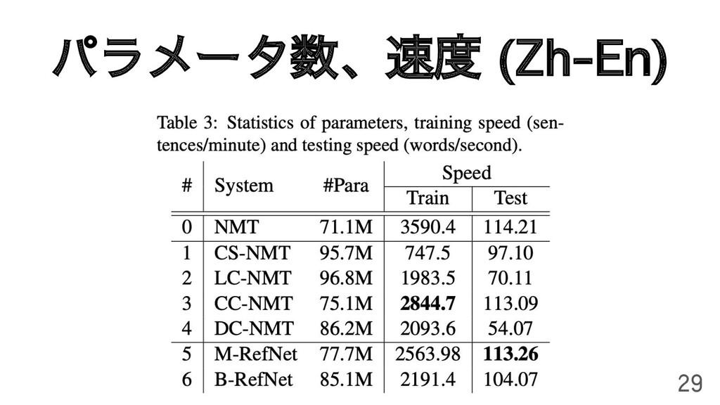 パラメータ数、速度 (Zh-En) 29