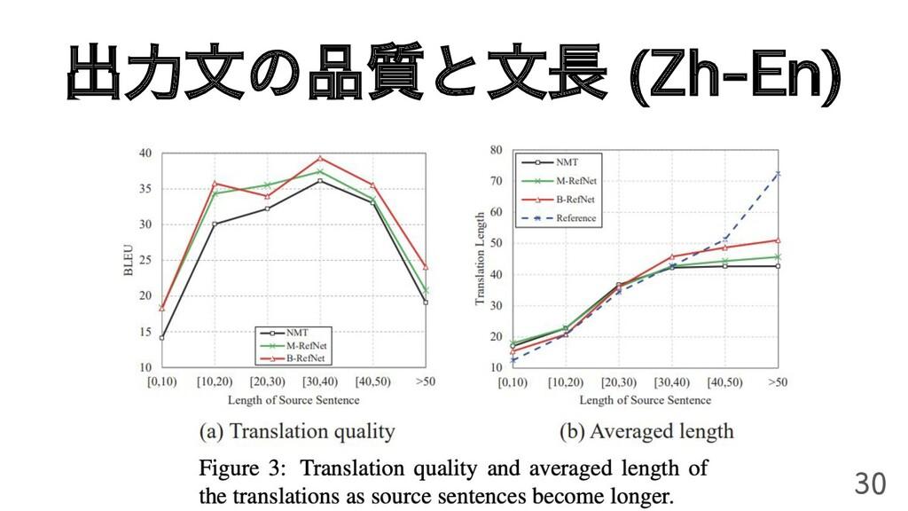 出力文の品質と文長 (Zh-En) 30