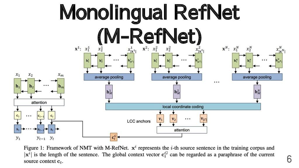 Monolingual RefNet (M-RefNet) 6