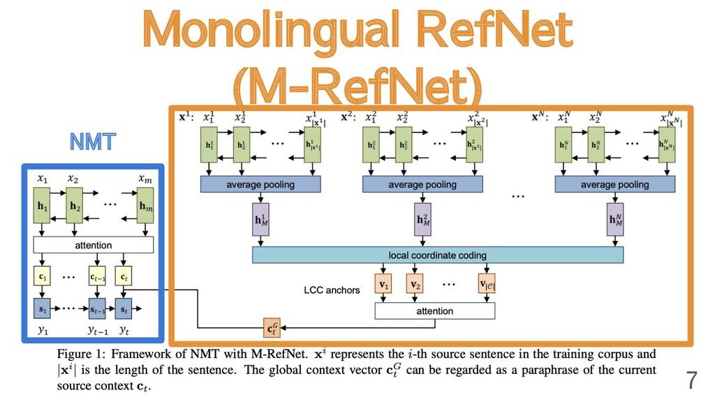Monolingual RefNet (M-RefNet) 7 NMT