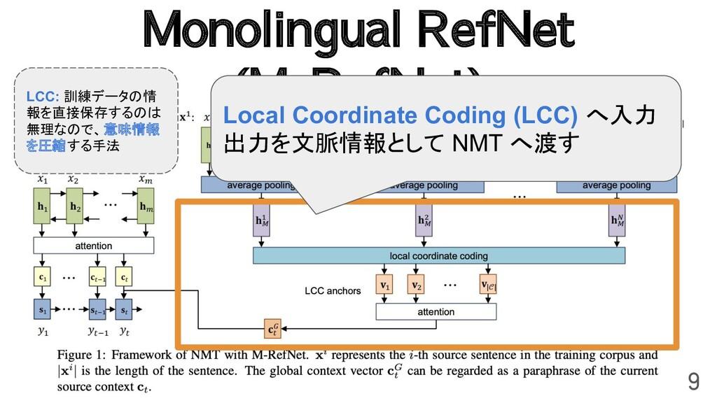 Monolingual RefNet (M-RefNet) 9 Local Coordinat...