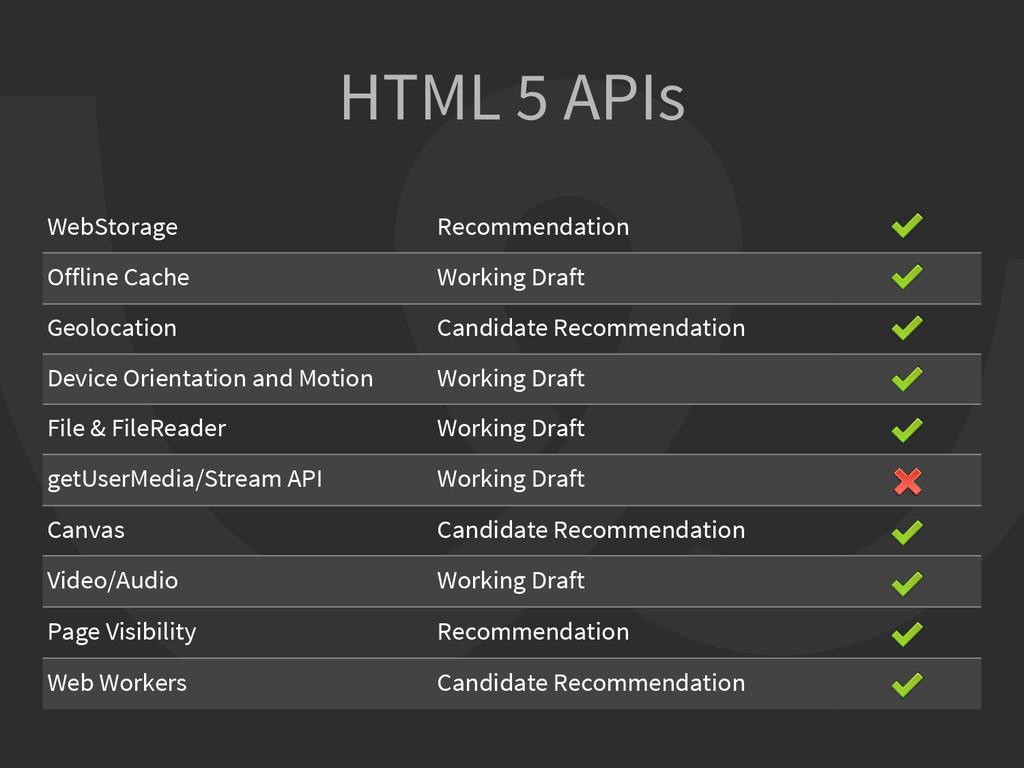 HTML 5 APIs WebStorage Recommendation Offline C...