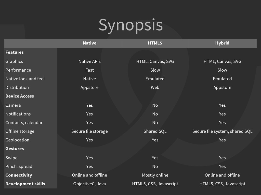 Native HTML5 Hybrid Features Graphics Native AP...