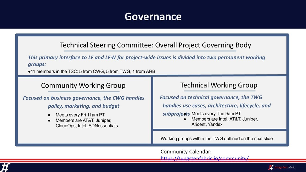 Governance Community Working Group This primary...