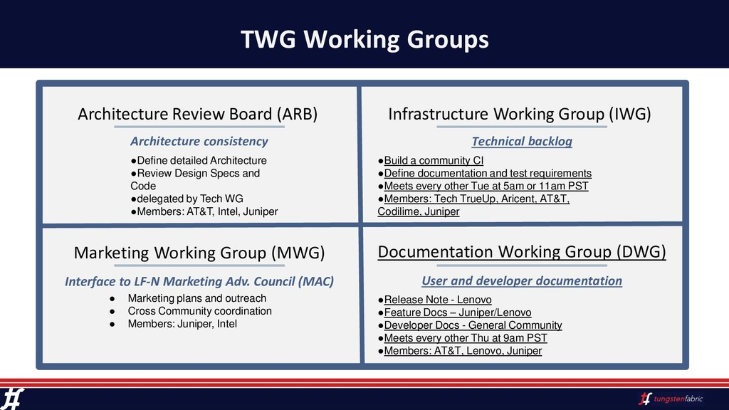 TWG Working Groups Architecture Review Board (A...