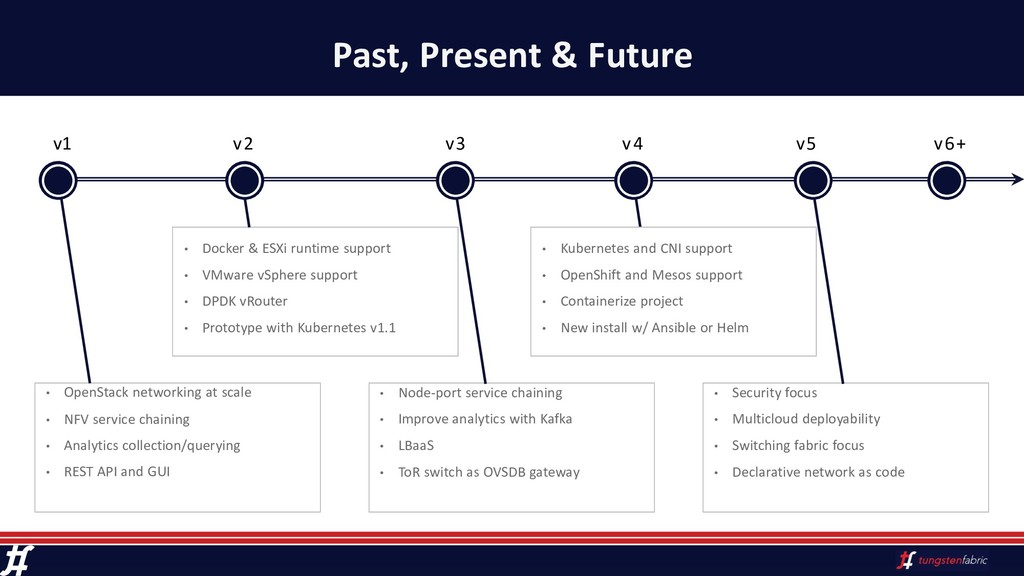 Past, Present & Future • OpenStack networking a...