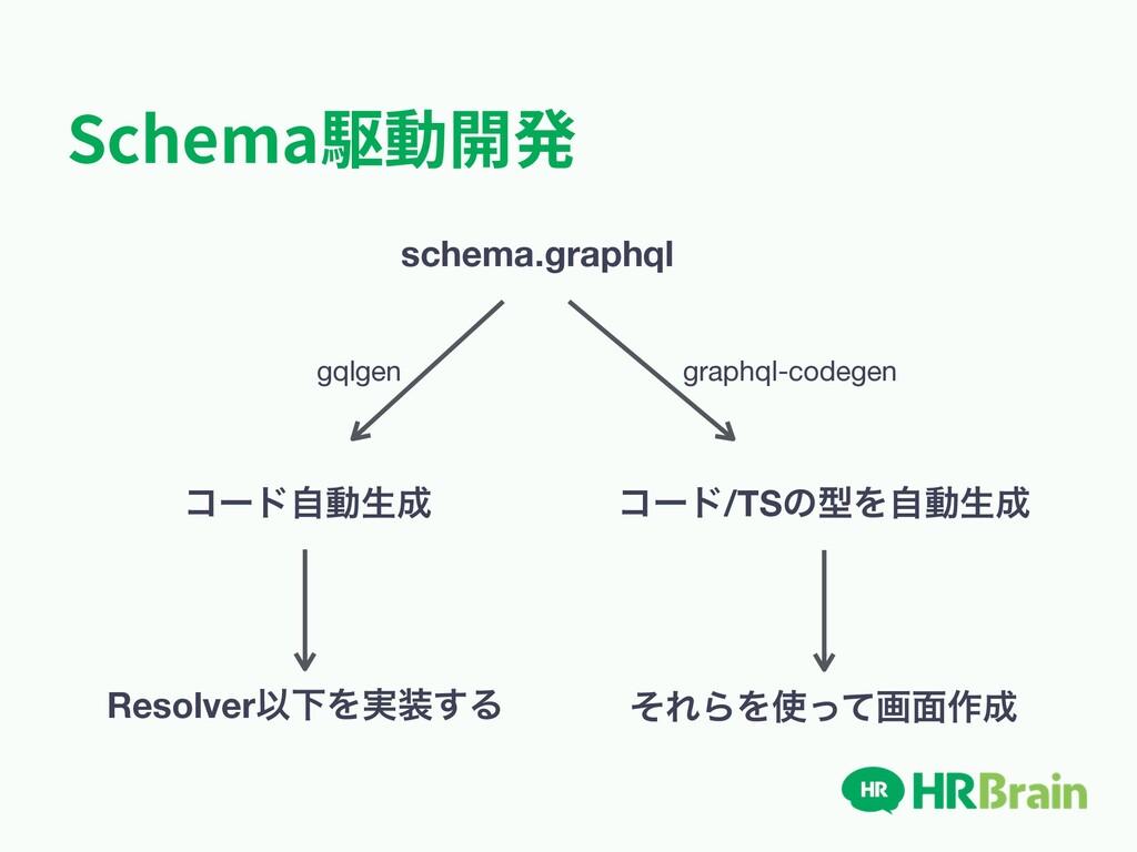 Schema駆動開発 schema.graphql gqlgen ίʔυࣗಈੜ Resolv...
