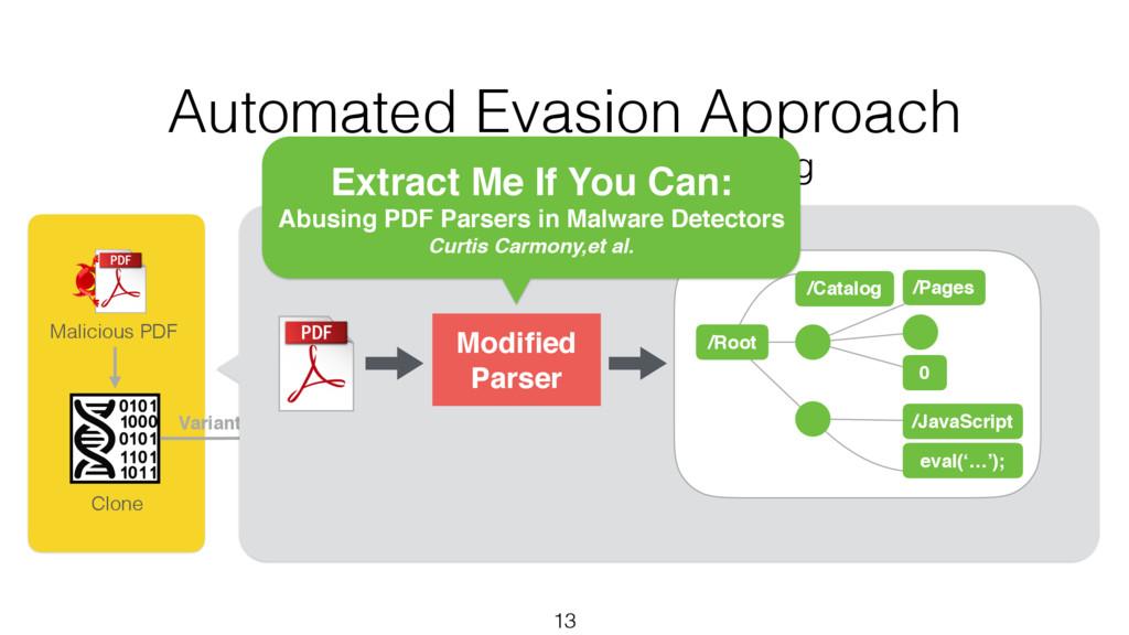 Variants 13 Clone Benign PDFs Malicious PDF Mut...