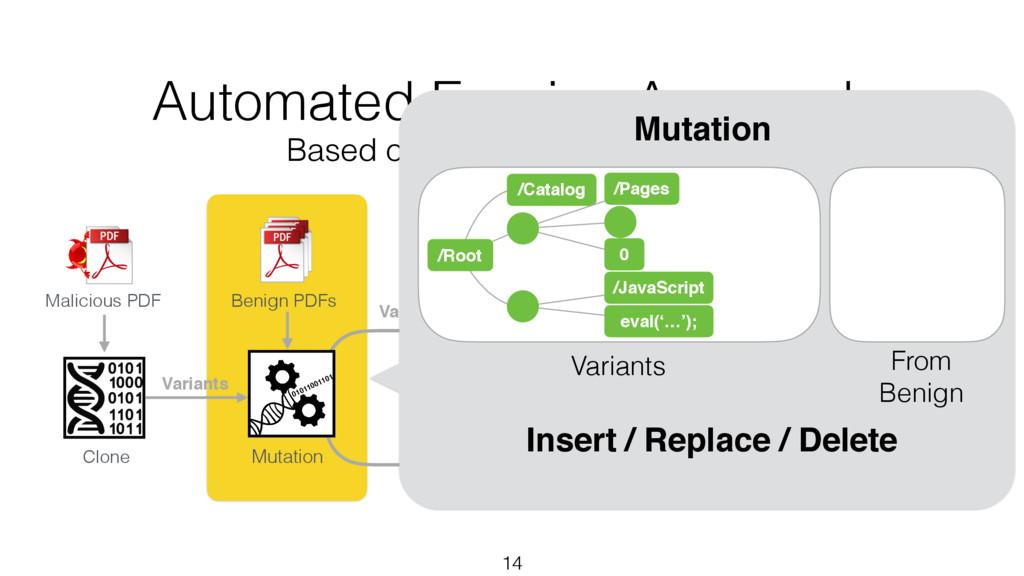 Variants 14 Clone Benign PDFs Malicious PDF Mut...