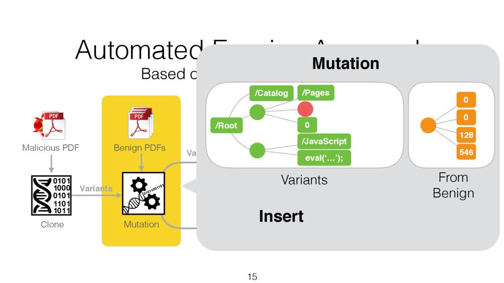 Variants 15 Clone Benign PDFs Malicious PDF Mut...