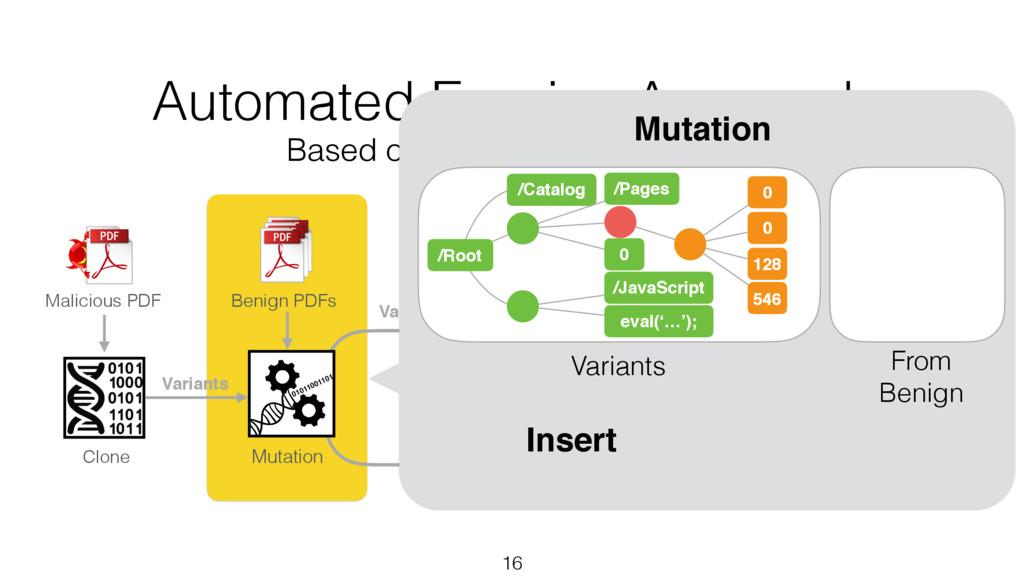 Variants 16 Clone Benign PDFs Malicious PDF Mut...