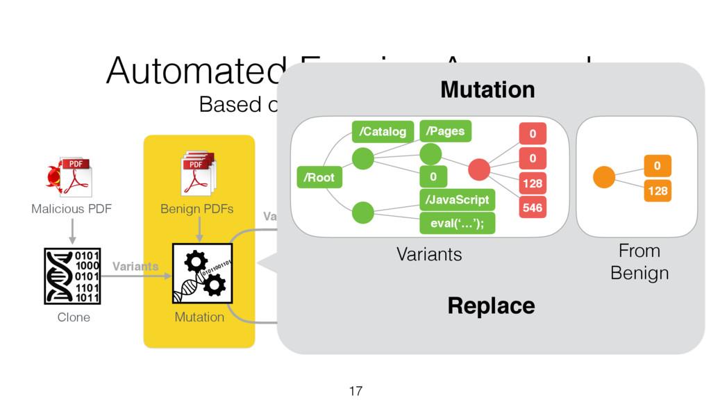 Variants 17 Clone Benign PDFs Malicious PDF Mut...