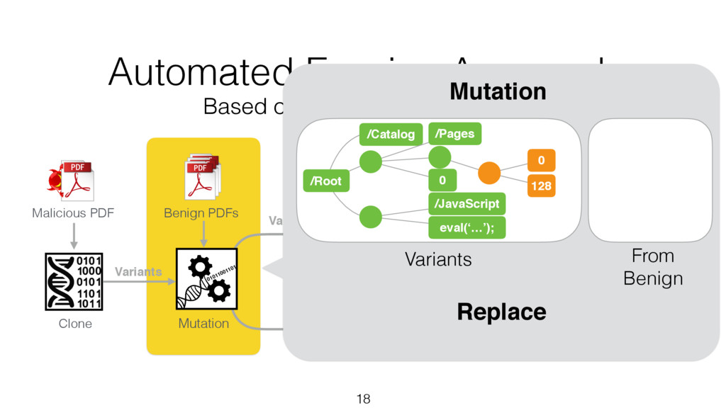 Variants 18 Clone Benign PDFs Malicious PDF Mut...