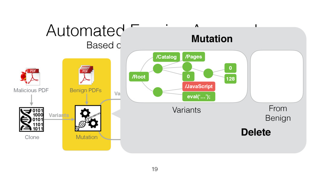 Variants 19 Clone Benign PDFs Malicious PDF Mut...