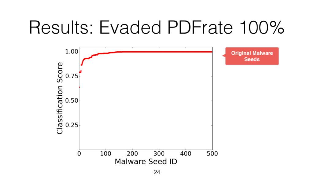 Results: Evaded PDFrate 100% 24 Original Malwar...