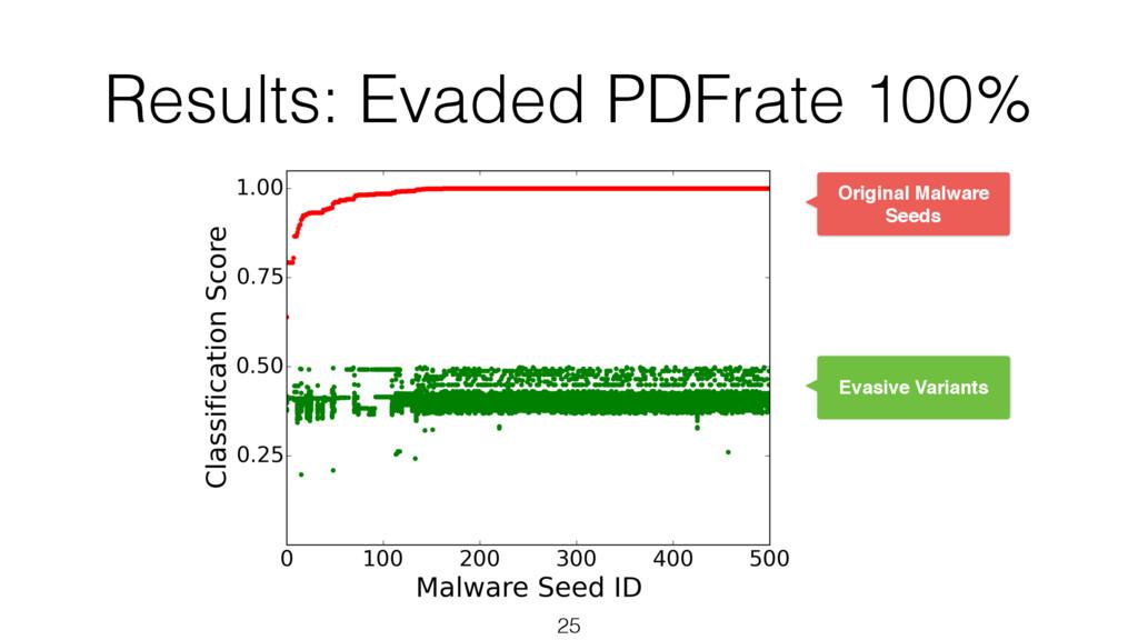 Results: Evaded PDFrate 100% 25 Original Malwar...