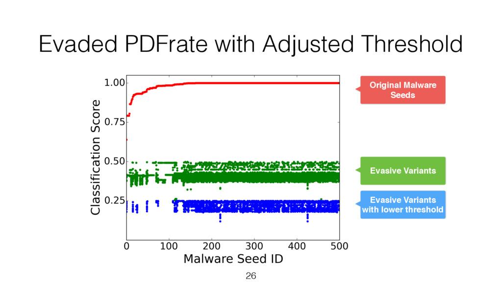 Evaded PDFrate with Adjusted Threshold 26 Origi...