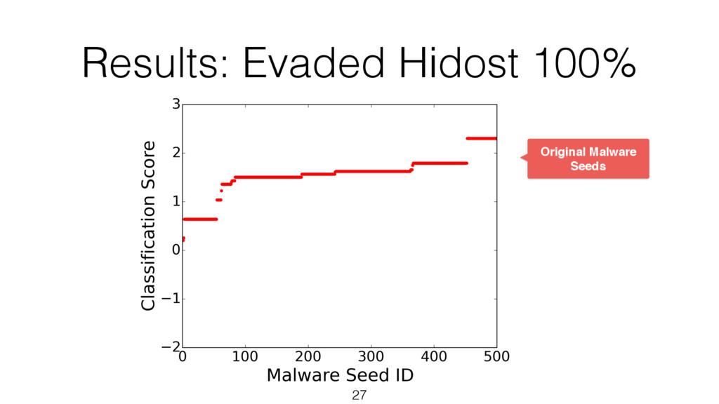 Results: Evaded Hidost 100% 27 Original Malware...