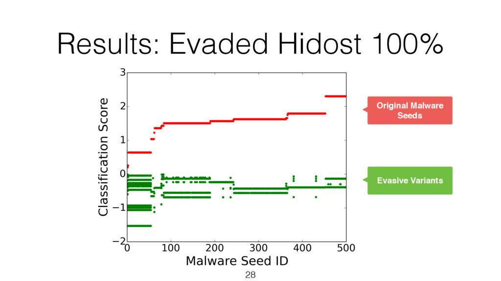 Results: Evaded Hidost 100% 28 Original Malware...