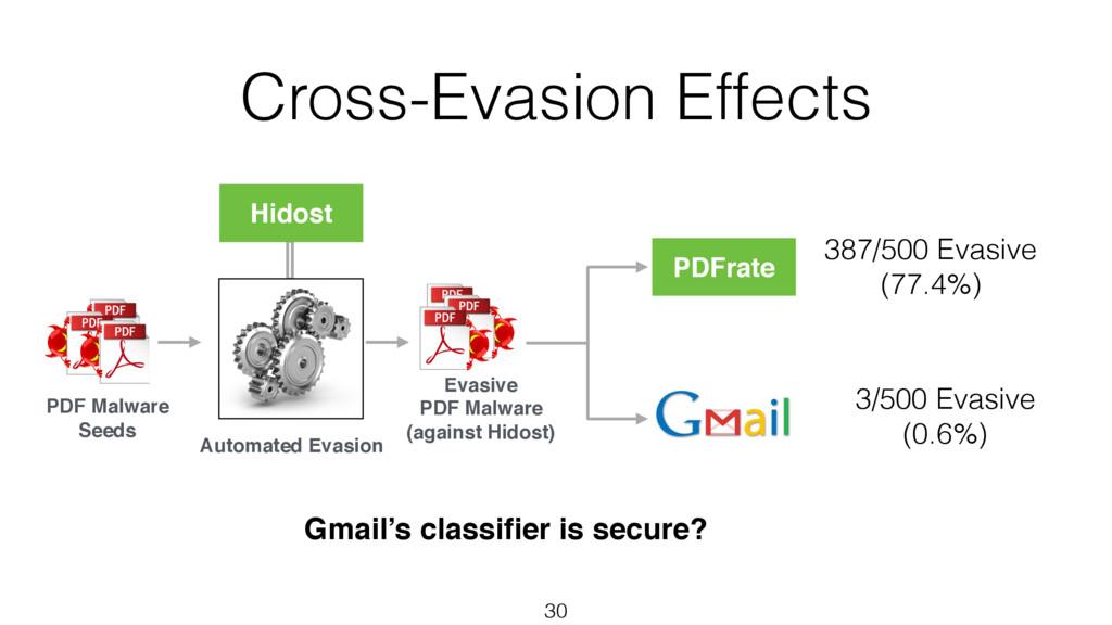 Cross-Evasion Effects 30 PDF Malware Seeds Hido...