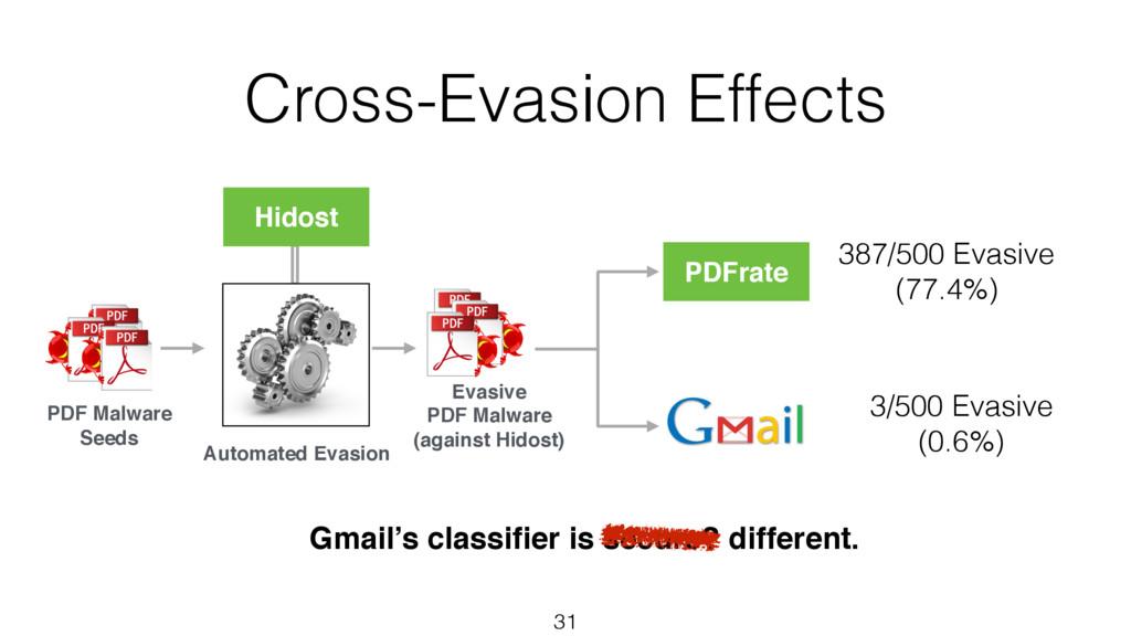 Cross-Evasion Effects 31 PDF Malware Seeds Hido...