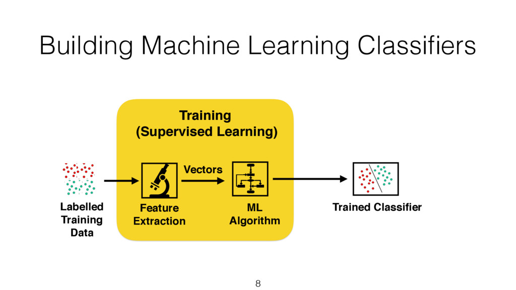 Building Machine Learning Classifiers 8 Trained ...