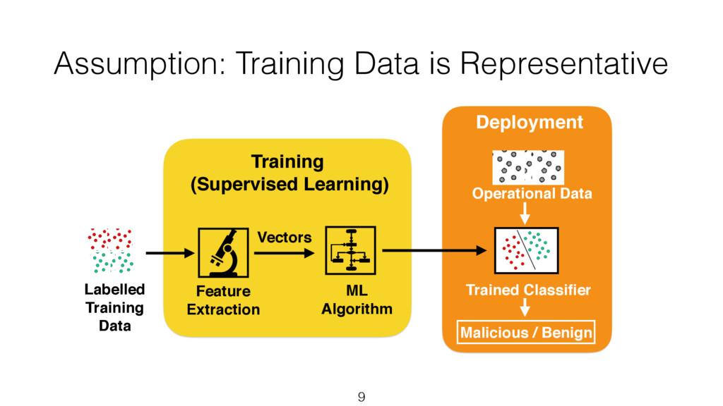 Assumption: Training Data is Representative 9 L...