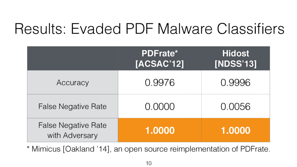 Results: Evaded PDF Malware Classifiers PDFrate*...