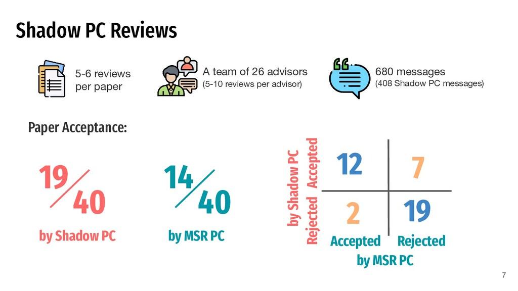 Shadow PC Reviews 5-6 reviews per paper A team ...