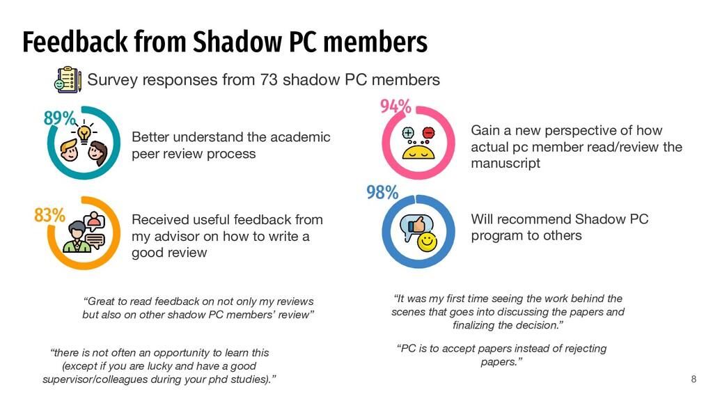Feedback from Shadow PC members Survey response...