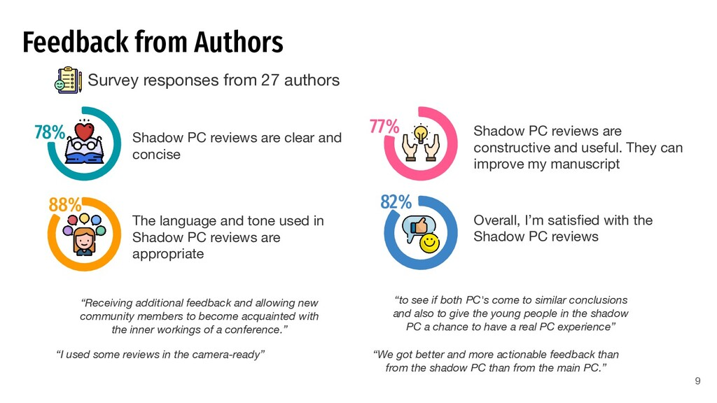 Feedback from Authors Survey responses from 27 ...