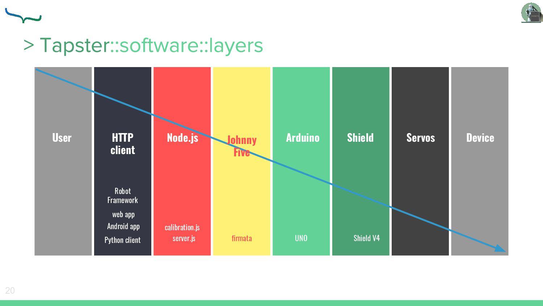 20 HTTP client Node.js Arduino Shield Servos De...