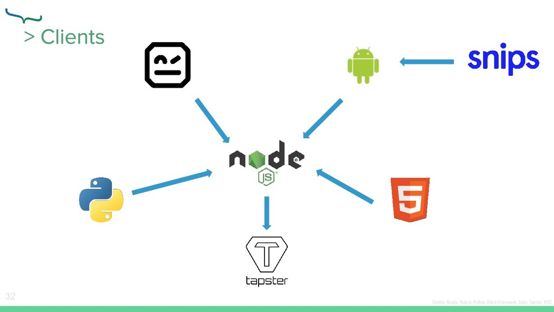 32 Credits: Google, Node.js, Python, Robot Fram...