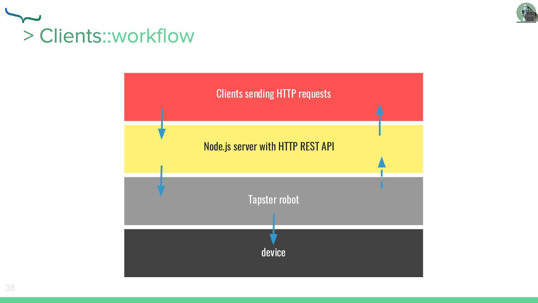 38 Clients sending HTTP requests Node.js server...