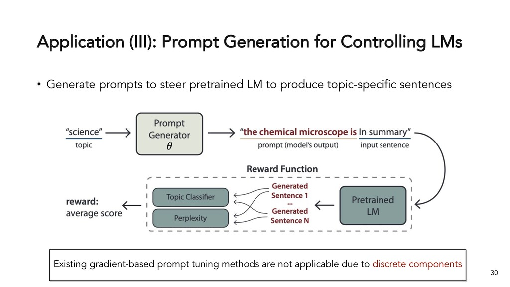 Application (III): Prompt Generation for Contro...