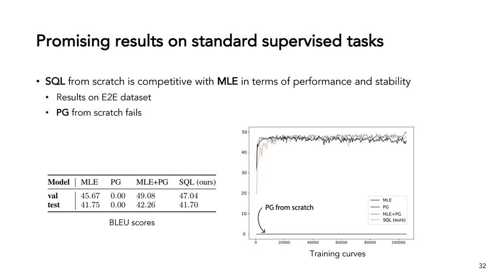 Promising results on standard supervised tasks ...