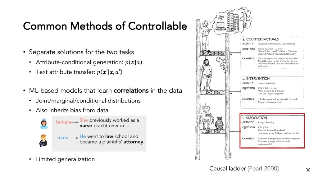 Common Methods of Controllable Text Generation ...