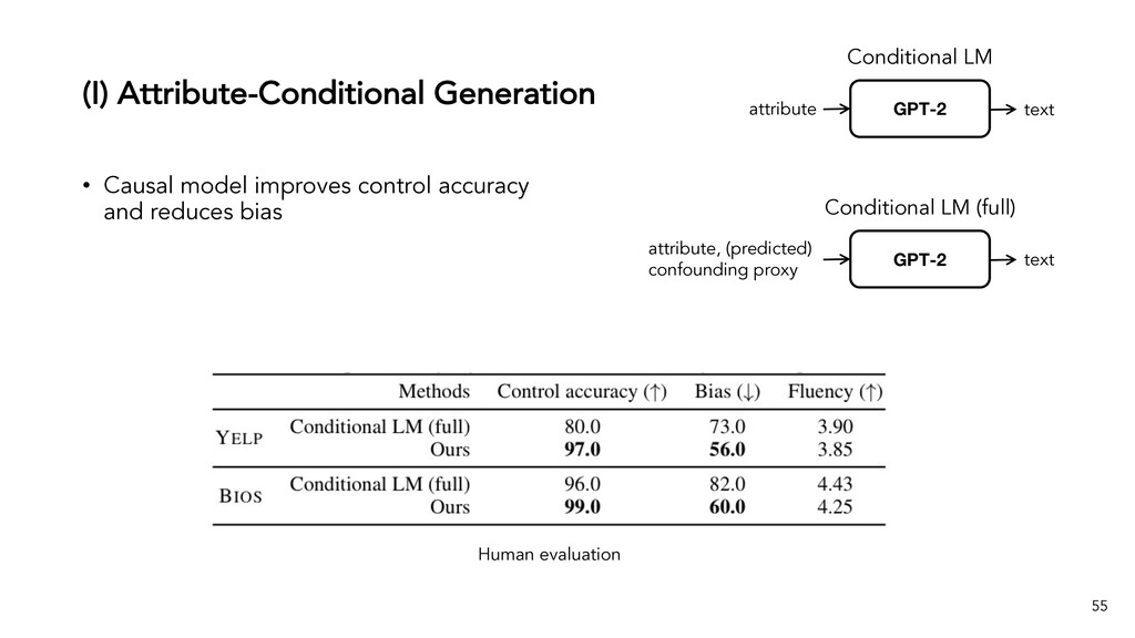 (I) Attribute-Conditional Generation 55 • Causa...
