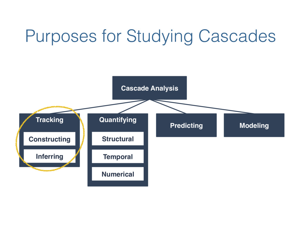 Purposes for Studying Cascades Cascade Analysis...