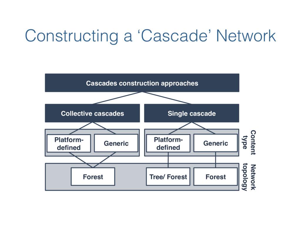 Constructing a 'Cascade' Network Cascades const...